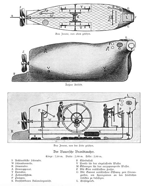 Drawing of the Brandtaucher - 1851 United States Public Domain